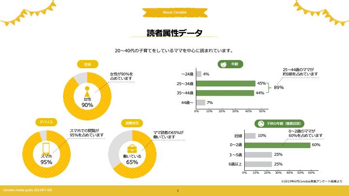 Conobie2021年7-9月媒体資料抜粋