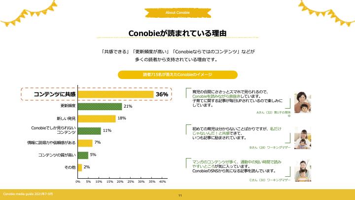 Conobie2021年7-9月媒体資料抜粋2